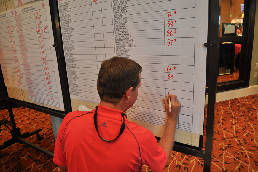 Darren Dimick posts the results of the tournament.